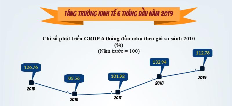 Tình hình kinh tế xã hội tỉnh Hà Tĩnh 6 tháng đầu năm 2019
